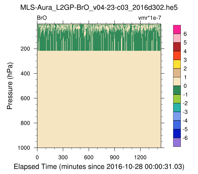 Usage of NCL to Access remote HDF-EOS5 MLS Files